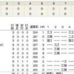 【野球】阪神、26打者で勝利!打順3巡せず:なんJ PRIDE
