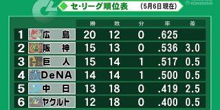 阪神ファン(阪神あんま強くねえな…) 他球団ファン(阪神あんま強くねえな…) : なんJ(まとめては)いかんのか?
