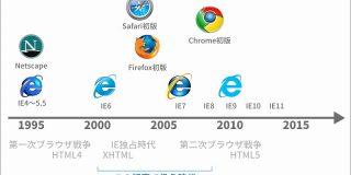若い世代が知らない2000年代のHTMLコーディングの地獄 - ICS MEDIA