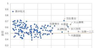 将棋棋士の通算成績を「対局数」と「勝率」の軸で可視化してみたら…「わかりやすい」「羽生さんがぶっ飛んでいる」 - Togetter