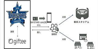 横浜 DeNA ベイスターズ、電子地域通貨「BAYSTARS coin(仮)」開発へ 横浜スタジアムなどでの買い物に - ITmedia