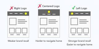 ロゴは左配置で決定?!使いやすいサイトのナビゲーション SeleQt