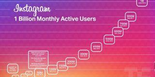Instagramの月間アクティブユーザー10億に到達、IGTVは広告媒体としての魅力増大か   TechCrunch