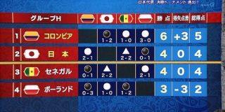 【ロシアW杯】日本はポーランドに敗れるも2位通過!敗戦をあえて受け入れ決勝Tへ : ドメサカブログ