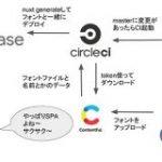 日本語のフリーフォントをまとめて試せるサイト「 #ためしがき 」をなんで作ったのかと技術的な話 – フロントエンドの地獄