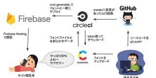 日本語のフリーフォントをまとめて試せるサイト「 #ためしがき 」をなんで作ったのかと技術的な話 - フロントエンドの地獄