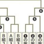 東京五輪 野球の大会方式が決定 1次リーグから4勝3敗でも金メダルの可能性 : なんJ(まとめては)いかんのか?