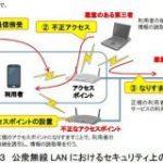 疑え、無線LAN接続「暗号化されているから安全」は本当か – ITmedia