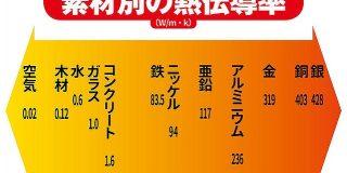 【画像あり】スマホ、パソコンの『熱中症』には10円玉が効く!|暇人速報