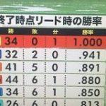 【セリーグ】6回終了時点リード時の勝率 : なんじぇいスタジアム