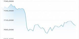 【悲報】ビットコイン、再び60万円台に突入 : IT速報