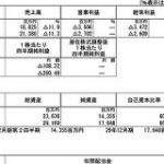 久美子体制の大塚家具、とうとうGC注記(継続企業の前提に関する注記)が点灯 : 市況かぶ全力2階建