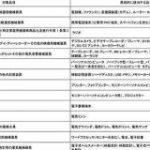 2020東京オリンピックのオリンピックの金属供出、調べてみたら『要らないデスクトップPCを無料で廃棄するチャンス!』ってマジ!? – Togetter