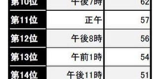 日本の歌の詞に登場する時刻を調べた結果がめっちゃ面白い「これずっと思ってた!」「最も多いのは午前2時か」 - Togetter