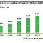 2024年、動画広告の国内市場規模は約2.6倍の4957億円に-サイバーエージェント発表 | TechCrunch