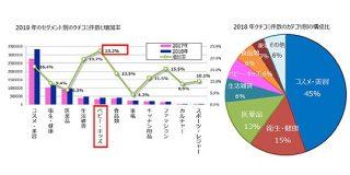 中国SNS上で「買った」クチコミの多い日本商品は「コスメ・美容」「衛生・健康」「医薬品」 | Web担当者Forum