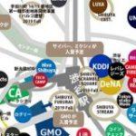 渋谷ネット系ベンチャー地図2019新春|インターネット界隈の事を調べるお