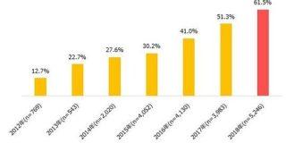 シニアのスマホ利用率が6割超え。6年で48.8ポイント上がる : IT速報