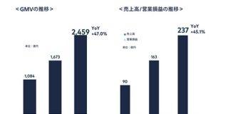 メルカリ、44億円最終赤字。米国での広告費かさむ : IT速報