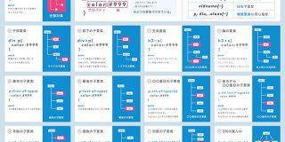 CSSのセレクタチートシート | webliker