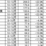 【決算】ゲーム関連企業32社の10-12月…市場全体の利益率が急低下、DeNAとコロプラは赤字転落『Ragnarok M』が寄与のガンホーが異彩 | Social Game Info