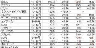 【決算】ゲーム関連企業32社の10-12月…市場全体の利益率が急低下、DeNAとコロプラは赤字転落『Ragnarok M』が寄与のガンホーが異彩   Social Game Info