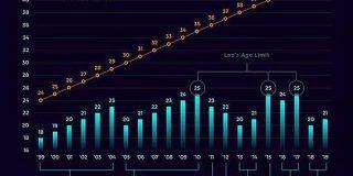 レオナルド・ディカプリオが25歳までの女性としか付き合っていないことを示したグラフが分かりやすい - Togetter