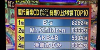 AKB48さん、ついにCD総売上枚数でMr.Childrenを抜き全アーティスト「歴代2位」に 残す1位はB'zのみ:キニ速
