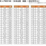 日本全国32万9000人の風俗嬢の人気源氏名のランキングが明かされる – Togetter