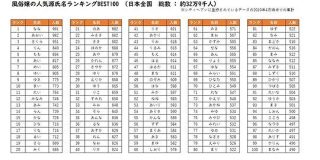 日本全国32万9000人の風俗嬢の人気源氏名のランキングが明かされる - Togetter