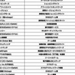 DeNAが創業からの20年で立ち上げた事業と撤退した事業まとめ : 東京都立 戯言学園