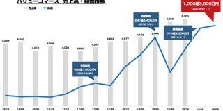 業績好調の バリューコマース 時価総額が1000億円を突破 1年で2倍近い成長 : 東京都立 戯言学園