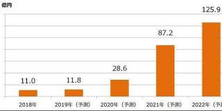 国内クラウドゲーム市場、4年間で約11倍の成長見込み 22年には125億円 - ITmedia