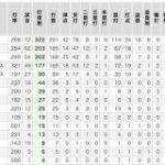 シーズン半分終わったのでルーキー全員の成績を見てみよう : なんJ(まとめては)いかんのか?