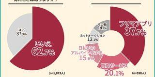 【お財布大ピンチ!な金欠さんへ】ボーナス以外の臨時収入を得たことがある方の割合は全体の4割未満という結果に!知る人ぞ知る、●●買取サービスとは…?|JOYLAB