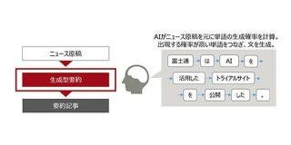 記事を要約するAI、富士通が試験公開 言葉の表現を変えて54文字以内に - ITmedia