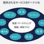 BtoBマーケで「顧客理解の解像度」を上げるために取り組むべき4つのこと | UX MILK