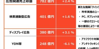 アンチトラッキングの影響がありながらも前年比で伸長した「ヤフー」広告事業 2020年3月期1Qを振り返る : 東京都立戯言学園