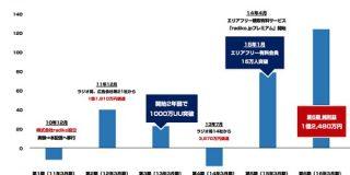 ラジオサービス「radiko」2019年3月期は純利益6578万円 これまでの推移を振り返る : 東京都立戯言学園