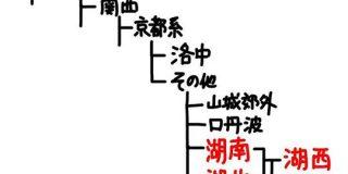 近畿方言の分類表をつくってみよう - Togetter