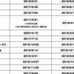 ここ2年で東証一部に鞍替えしたインターネット企業13社は上場からどの程度の日数で市場変更しているのか : 東京都立戯言学園