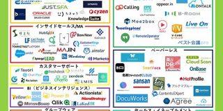 営業活動をクラウドで効率化する「Sales Tech」カオスマップ2019版をインターパークが公開 | TechCrunch