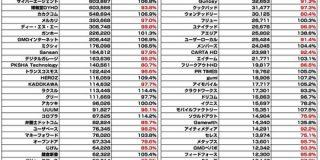 【全123社】広告・ネット関連企業の時価総額まとめ(2019年9月) : 東京都立戯言学園