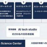 サイバーエージェント、AI事業本部を発足 AI活用強化へ – ITmedia