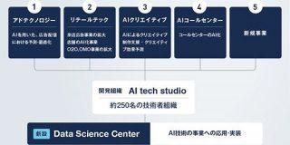 サイバーエージェント、AI事業本部を発足 AI活用強化へ - ITmedia