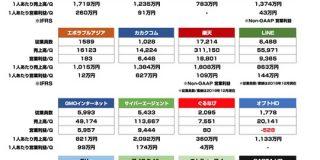 従業員数1000人以上のネット企業は1人当たりいくら稼ぎ出しているのだろうか : 東京都立戯言学園