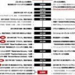 ヤフーの傘下に?株式公開買い付けの報道が出た「ZOZO」は創業からどんな道を歩んできたのか : 東京都立戯言学園
