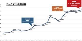 ワークマンの株価上昇止まらず 時価総額が6000億円を突破 マツダ、LIXIL、SBIを抜く : 東京都立戯言学園