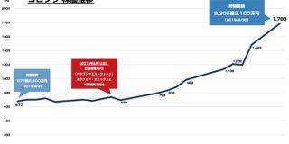 ドラクエウォーク効果でコロプラの株価が急成長 リリース以降で2.5倍に : 東京都立戯言学園