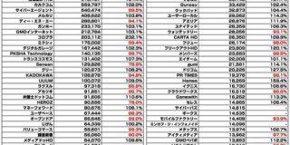 【全129社】広告・ネット関連企業の時価総額まとめ(2019年10月) : 東京都立戯言学園